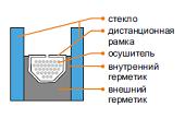 Дистанционная рамка WARMEX в Актаныше