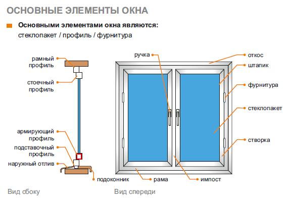 Основные элементы окна Актаныш