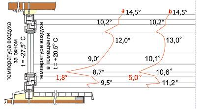 Распределение температур в оконном проеме