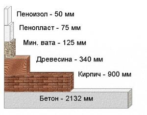 Разница в тепле разных материалов